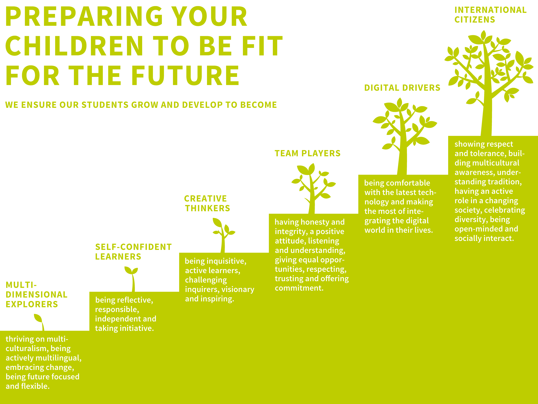 Infografik_preparing_for_future_4000x3000px